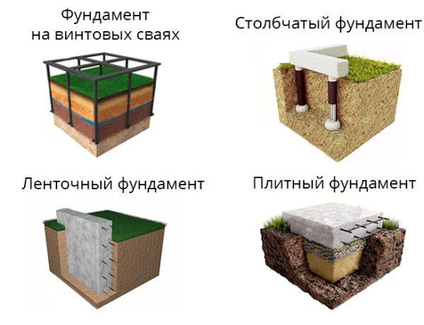 Виды фундамента для дома